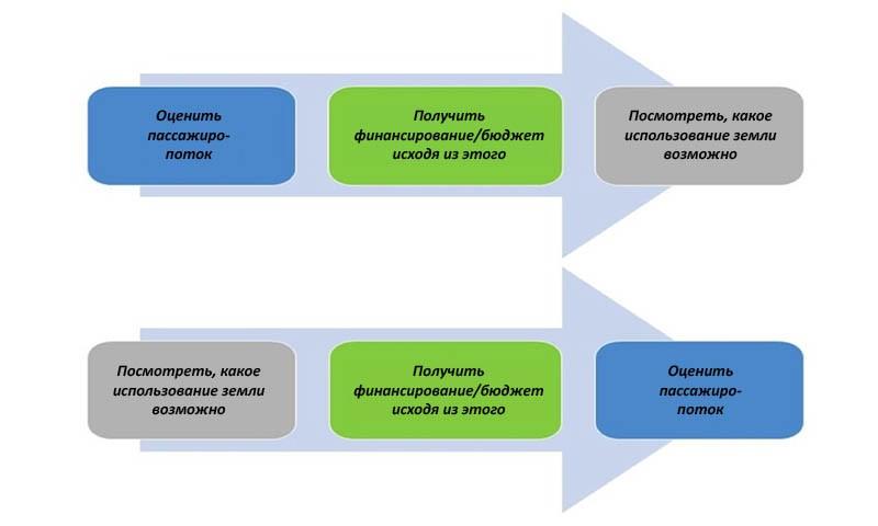 Разворот традиционного подхода к планированию пассажиропотока (сверху) к предпринимательскому подходу (внизу)