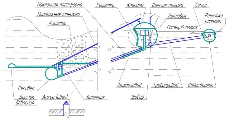 Модуль пневмогидравлического волнолома в разрезе