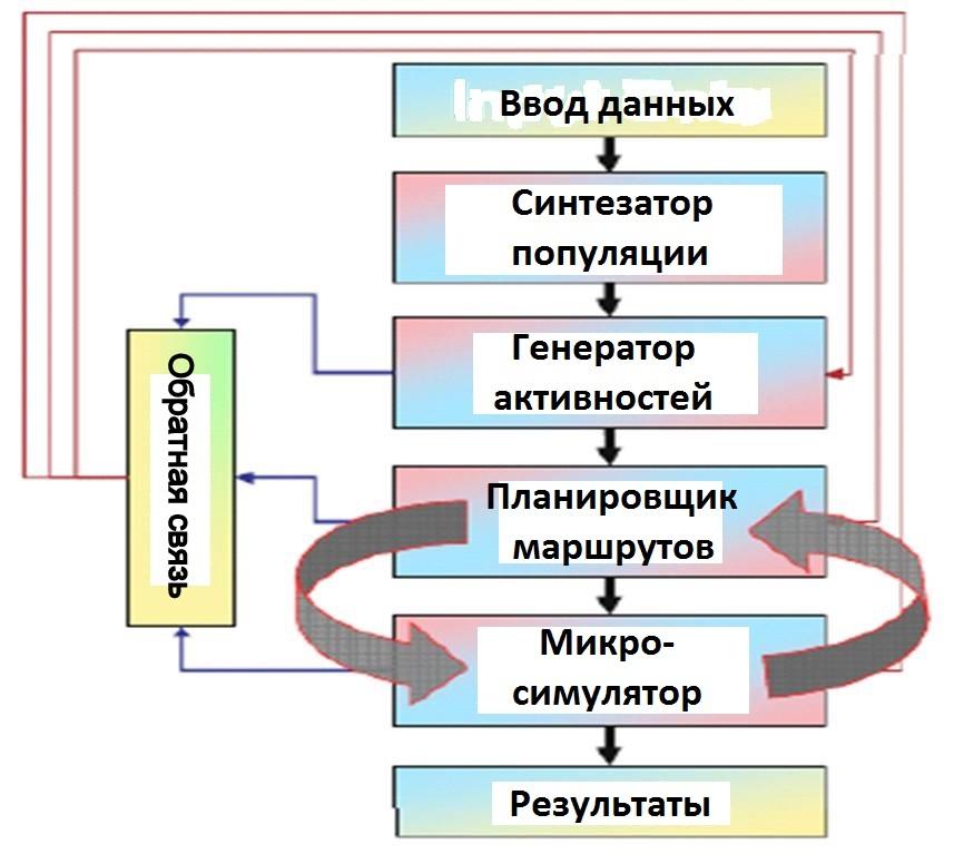 Основа методики ТРАНСИМС