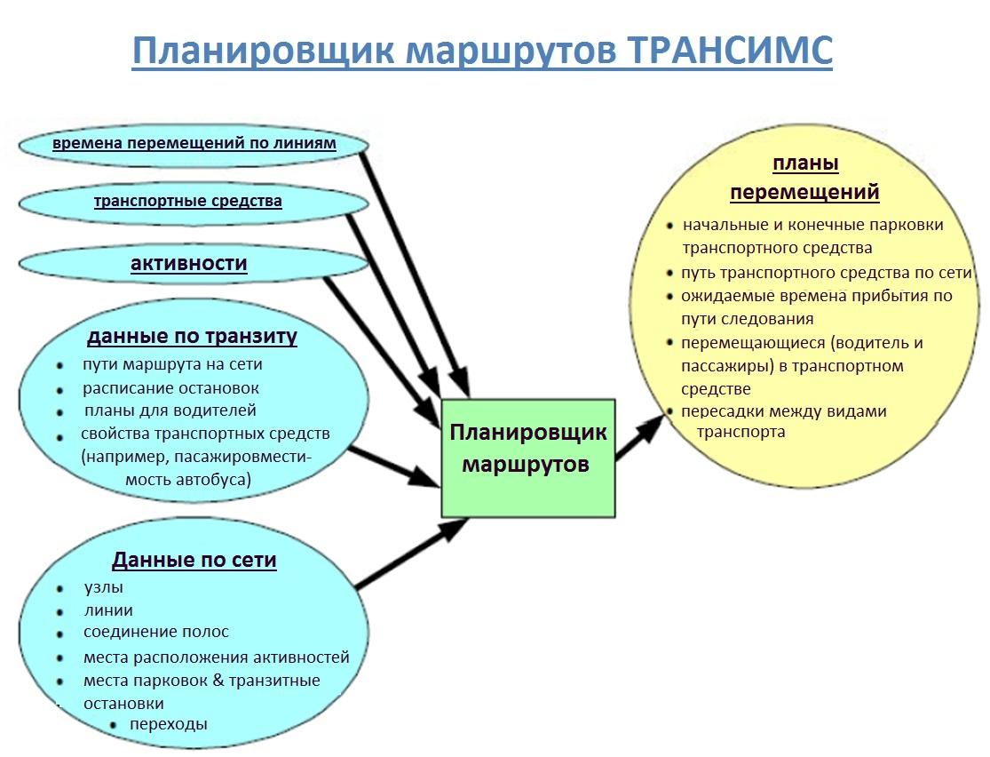 Ввод и вывод планировщика маршрутов
