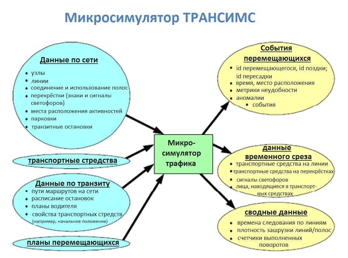 Ввод и вывод микросимулятора